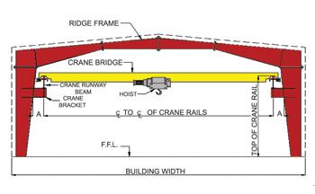 Crane Types Used In Pre Engineered Buildings Peb Metal